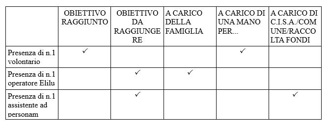 tabella-prog2